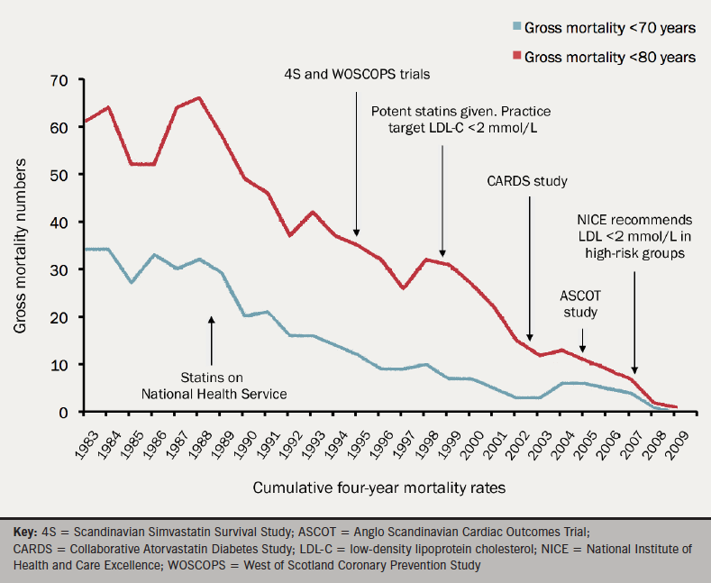 Figure 1. Mortality gross numbers of atherosclerotic vascular disease and stroke four-year cumulative progression (1981–2010)
