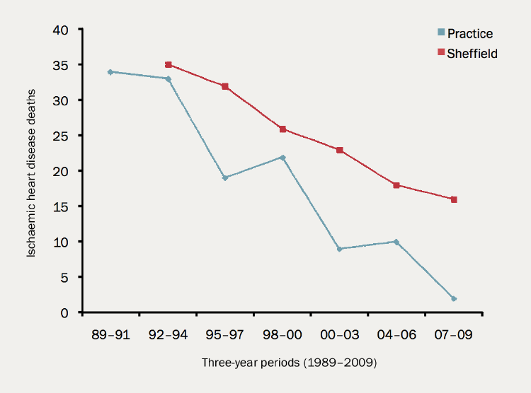 Figure 2. The comparative mortality from ischaemic heart disease in a Sheffield practice population aged under 80 years, compared with the whole of Sheffield