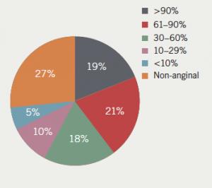 Figure 2. Estimated pre-test probabilityof significant coronary artery disease
