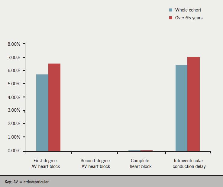 Figure 4. Prevalence of heart block on six-lead ECG