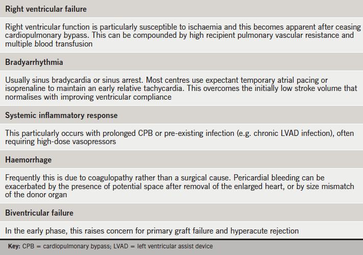 Table 2. Perioperative problems to anticipate following cardiac transplantation