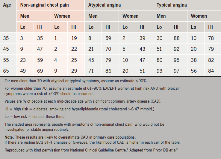 Table 1. Percentage of people estimated to have coronary artery disease according to typicality of symptoms, age, sex and risk factors(2)