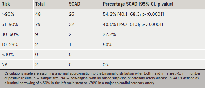 Table 2. The percentage of patients within each risk category with significant coronary artery disease (SCAD)
