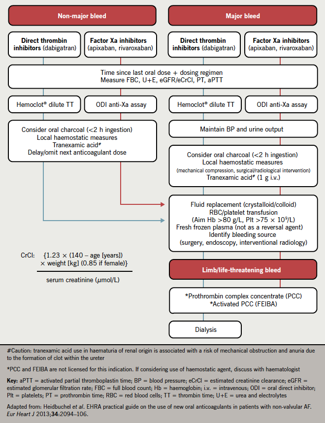 Figure 1. Management of oral direct inhibitor (ODI) bleeding