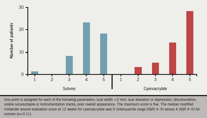 Figure 1. Modified Hollander wound evaluation score at 12 weeks