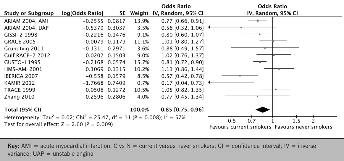 Table 1. Study characteristics, risk estimates for mortality, and covariates in multivariate analysis
