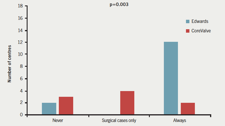 Figure 2. Availability of surgical team