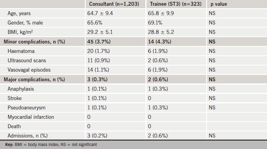 Table 1. Patient demographics and procedural complications