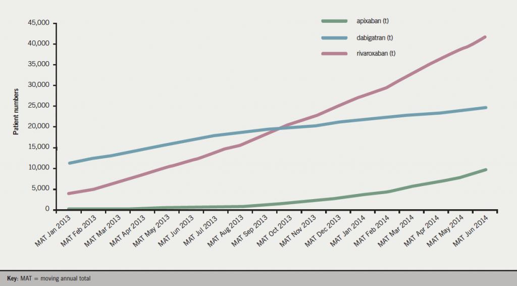 Figure 1. Novel oral anticoagulant (NOAC) patient numbers MAT – atrial fibrillation diagnosis 2013–14(15)