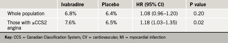 Table 1. Primary end point in SIGNIFY: CV death/non-fatal MI
