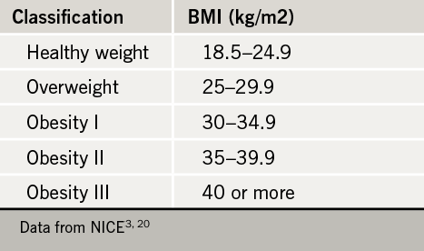 Table 1. BMI values at different levels of weight, for Caucasians