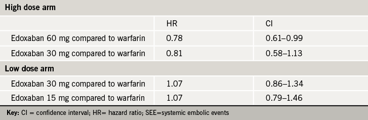 Table 1. Relative risk reduction of stroke or SEE
