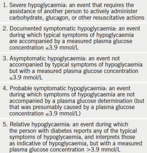 Table 1. The American Diabetes Association classification of hypoglycaemia(1)
