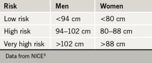 Table 2. Waist circumference and risk