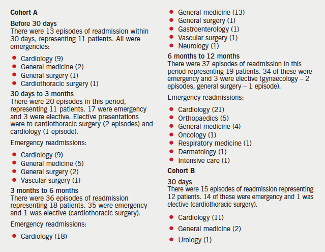 Appendix 1. Further breakdown of readmissions
