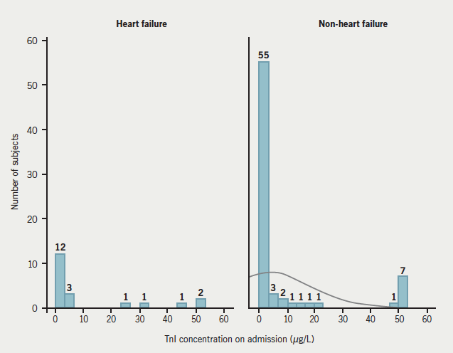 Figure 1. Histograms to show N-terminal pro-brain natriuretic peptide (NT-proBNP) concentration on admission in subjects with and without heart failure. Data labels indicate the actual number of subjects per group