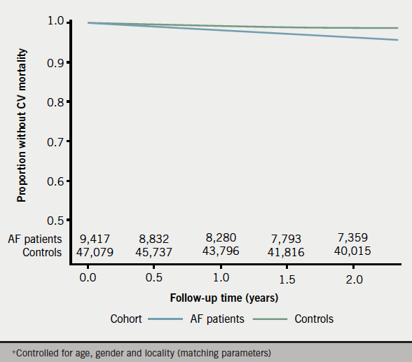 Figure 1. Kaplan-Meier curve for time to all-cause mortality+ in atrial fibrillation (AF) patients and controls