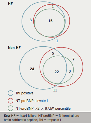 Figure 3. Venn diagrams demonstrating levels of biomarkers in the heart failure (HF) and non-HF groups. Data labels indicate the actual number of subjects per category. Of note, subject numbers do not total 116 because not all patients had serum markers checked on admission