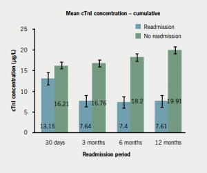 Figure 5. Comparison of troponin I (TnI) concentration at 6–12 hours between non-readmitted subjects and subjects who were readmitted at 30 days (p=0.061), 3 months (p=0.007), 6 months (p=0.004) and 12 months (p=0.006)