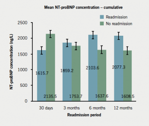 Figure 6. Comparison of N-terminal pro-brain natriuretic peptide (NT-proBNP) levels at 6–12 hours after symptoms onset between readmitted and non-readmitted subjects at 30 days (p=0.90), 3 months (p=0.68), 6 months (p=0.21) and 12 months (p=0.15)