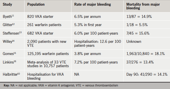 Table 1. Studies showing high mortality with vitamin K antagonists in daily care