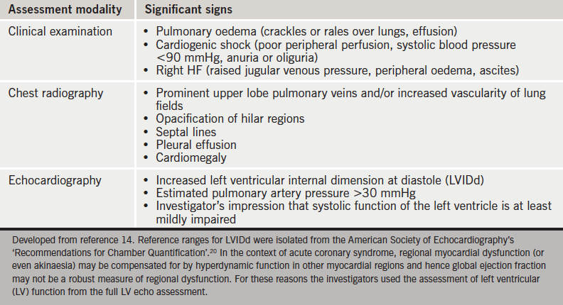 Table 1. Significant signs of heart failure (HF) for each assessment modality (clinical examination, chest radiography and echocardiography)