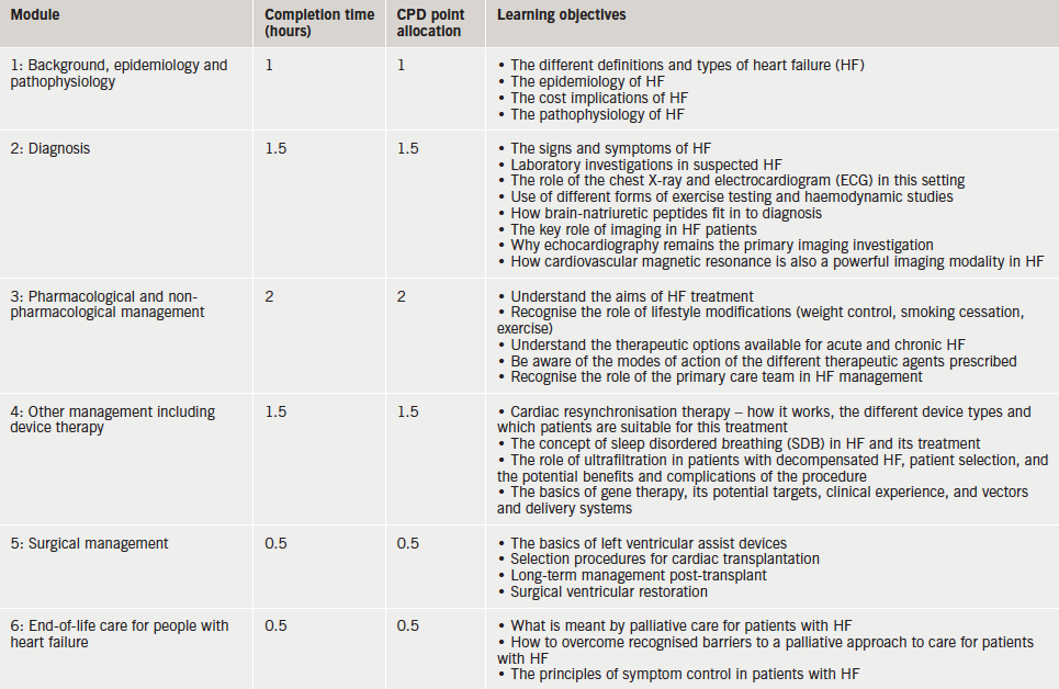 Table 1. Module content and points allocated