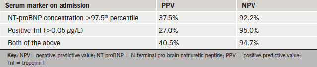 Table 3. Predicting heart failure: NPVs and PPVs of serum markers when they are used individually or in combination