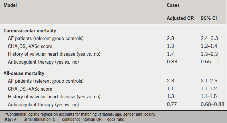 Table 2. Comparison of incidence rates between AF cases and controls