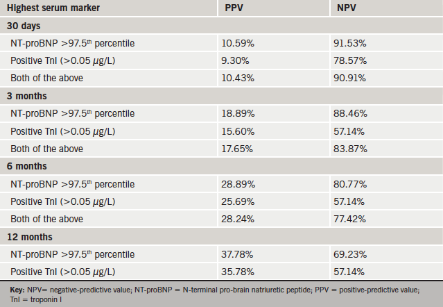 Table 4. Predicting 30-day readmission: NPVs and PPVs of serum markers when they are used individually or in combination