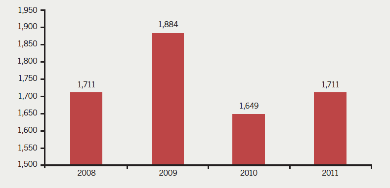 Figure 1. Total number of percutaneous coronary intervention (PCI) cases per year at Dorset Heart Centre between 2008 and 2011