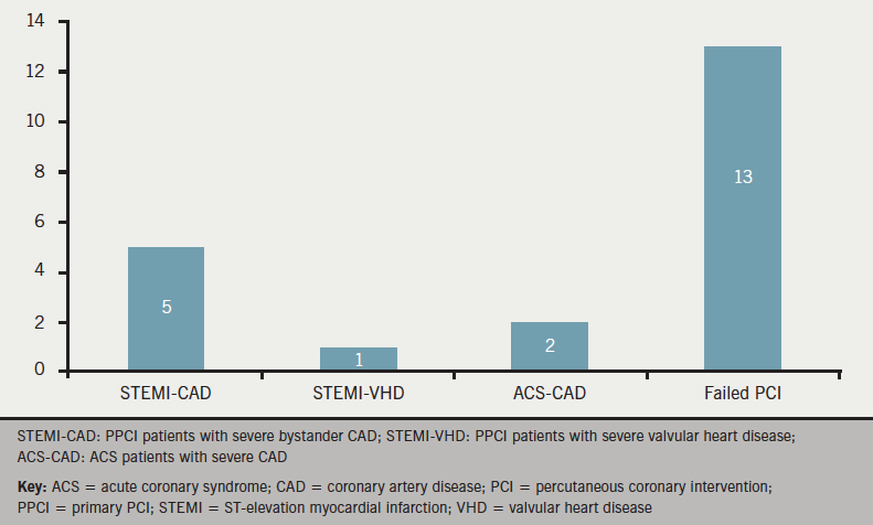 Figure 3. Number of patients referred for surgical intervention within one month of PCI
