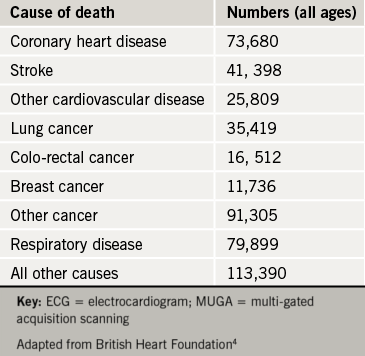 Table 1. Total deaths by cause, 2007, United Kingdom