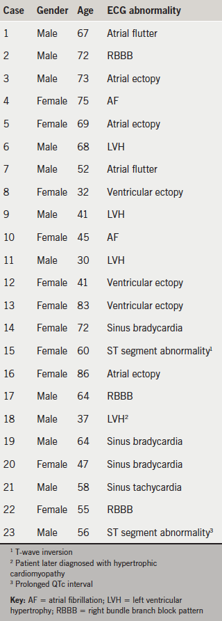 Table 1. Detected cardiac abnormalities