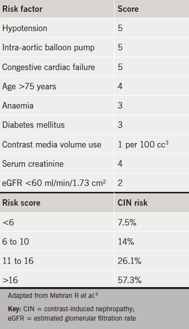 Table 1. The Mehran risk score and associated risk of progression to CIN