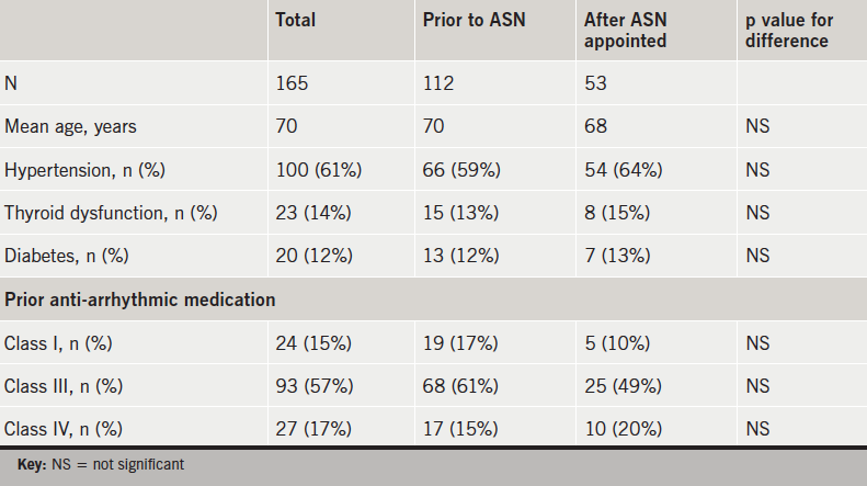 Table 1. Patient demographics before and after appointment of an arrhythmia specialist nurse (ASN)