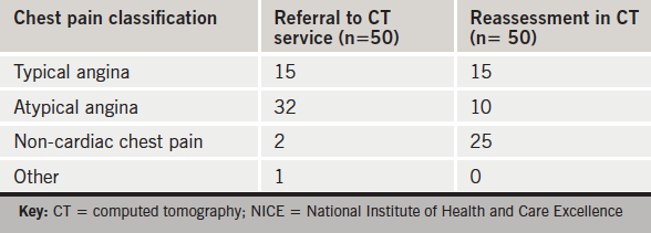 Table 1. Chest pain classification before and after re-assessment according to NICE criteria
