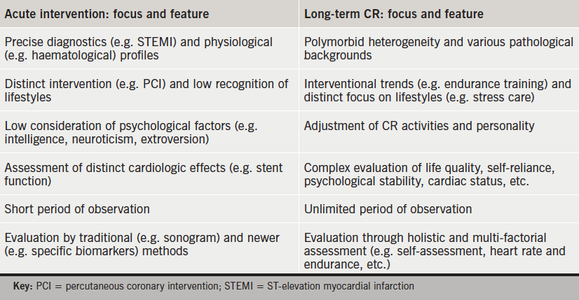 Table 1. Profiles of acute cardiological interventions and features of long-term cardiac rehabilitation (CR)
