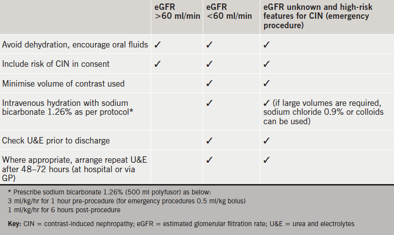 Table 2. General guidance for prevention of CIN