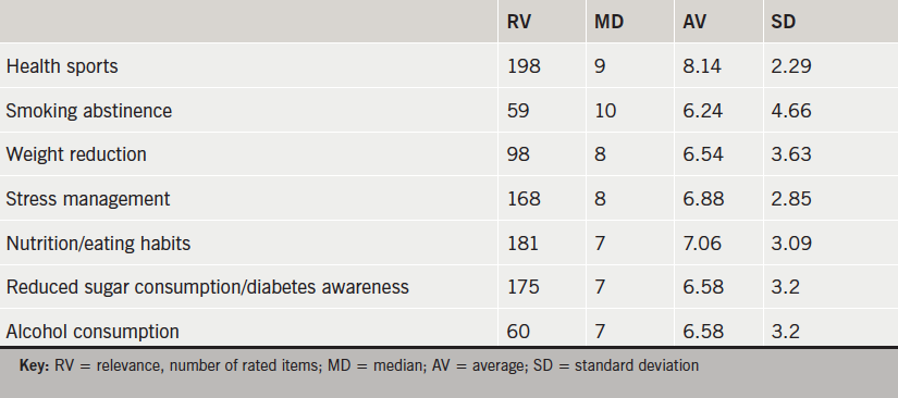 Table 3. Impact of long-term cardiac rehabilitation activities on cardioprotective behavioural changes