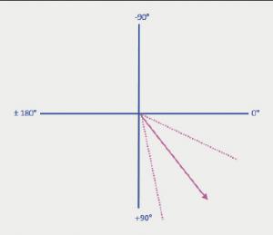 Figure 7. Mean cardiac axis on ECG,51.8 ± 26.6° (broken lines demonstratestandard deviation)