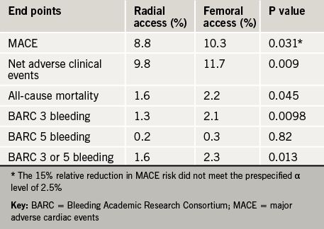 Table 1. Clinical end points in the MATRIX study