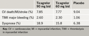 Table 1. Major results from the PEGASUS-TIMI 54 study