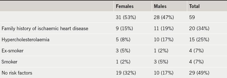 Table 1. Patient demographics