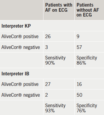 Table 1. Respective atrial fibrillation (AF) designation of 12-lead electrocardiogram (ECG) and AliveCor