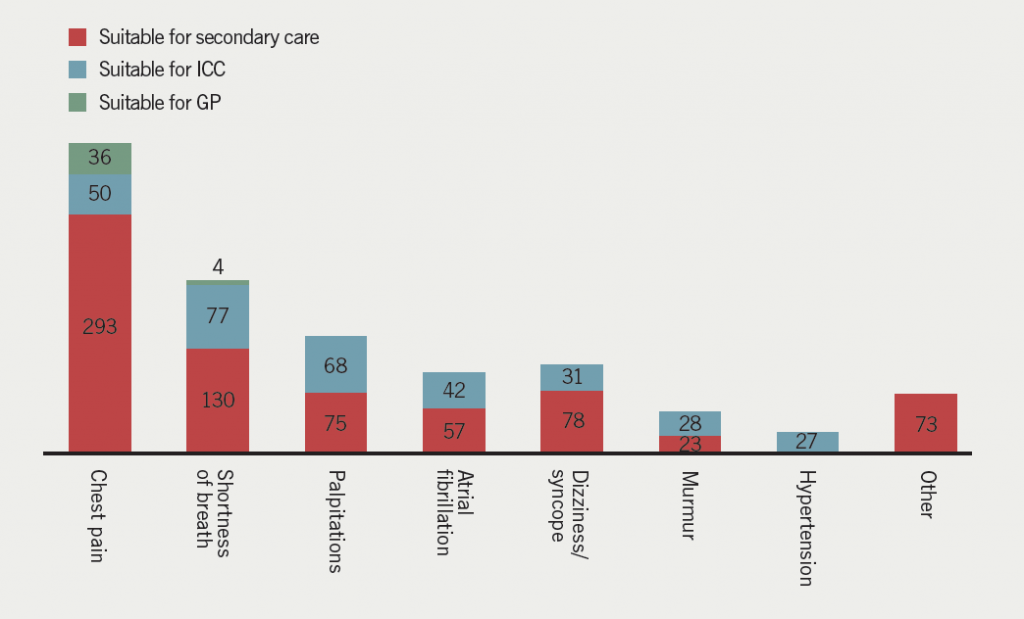 Figure 1. Predicted impact of integrated care in the community (ICC) on new referrals to South London Hospital Trust (SLHT)