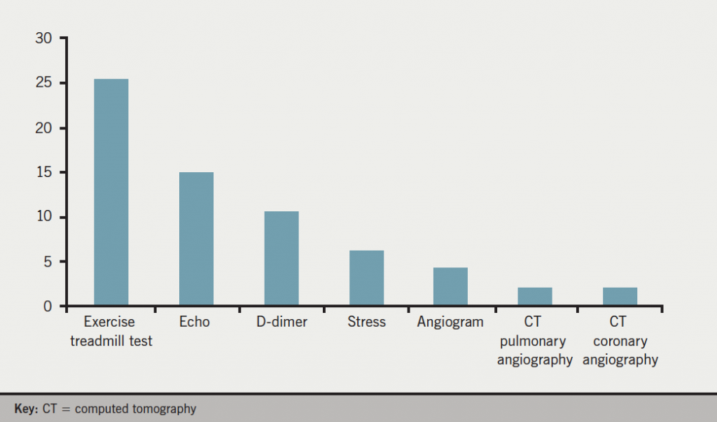 Figure 3. Additional tests performed in chest pain and troponin T negative patients (% of patients)