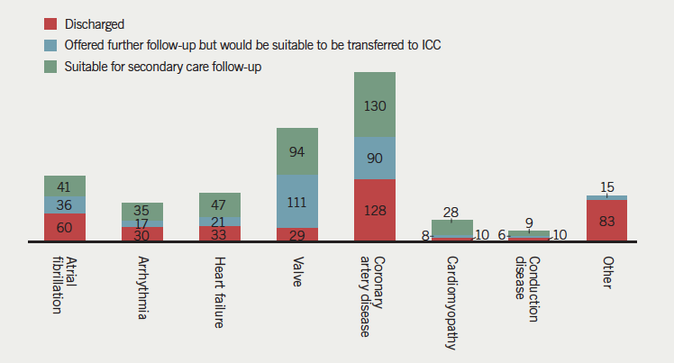 Figure 2. Outcome of the followed-up patients when ICC implemented in SLHT