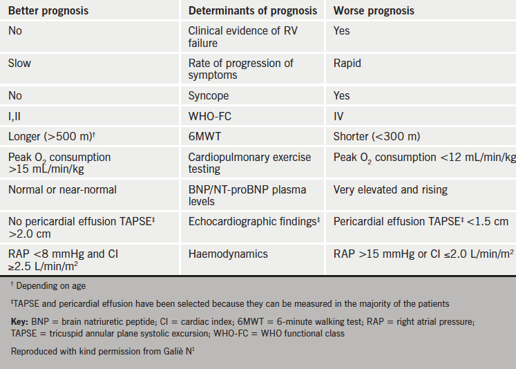Table 2. Parameters with established importance for assessing disease severity, stability andprognosis in PAH