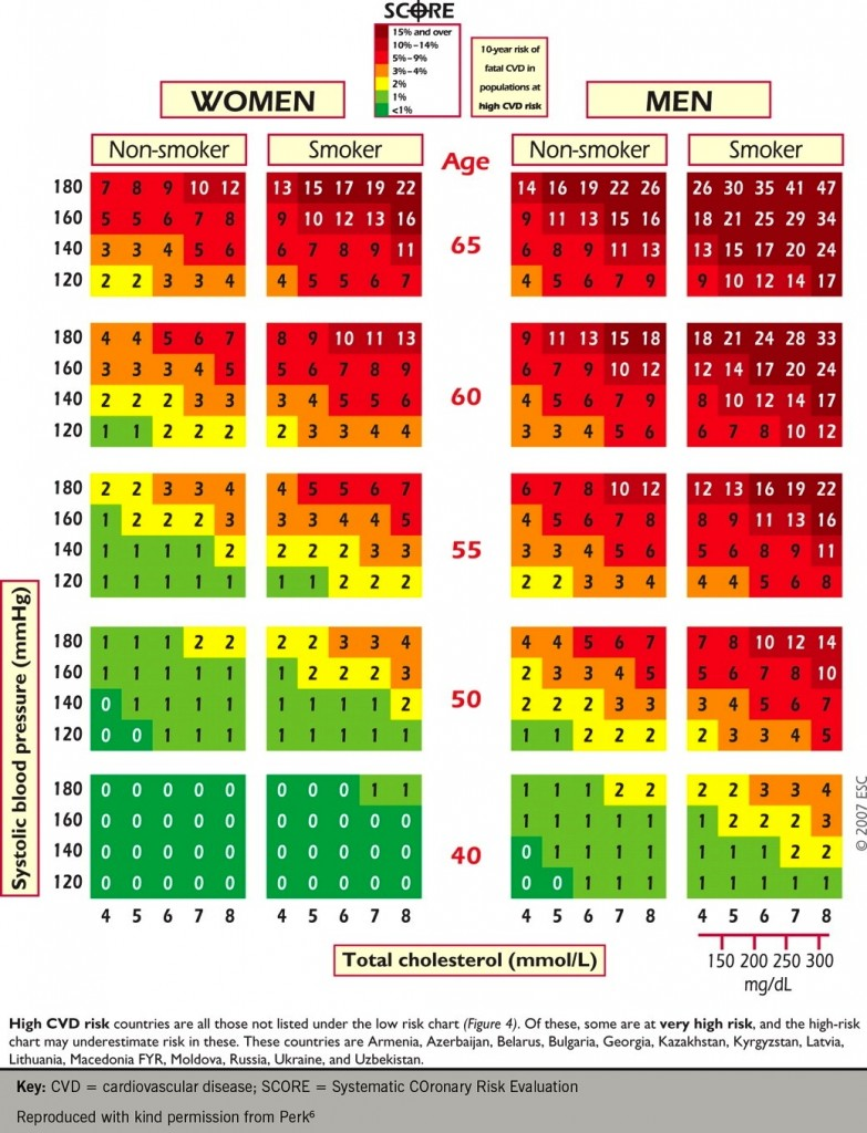 Figure 4. SCORE Chart for Use in High-Risk European Regions